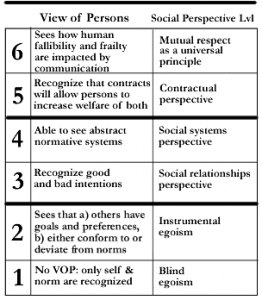 moral_stages